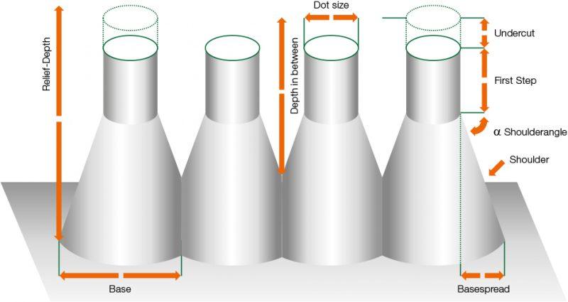 Flexo Packaging Engraver Akk Gmbh Individuelle Pr 228 Ge